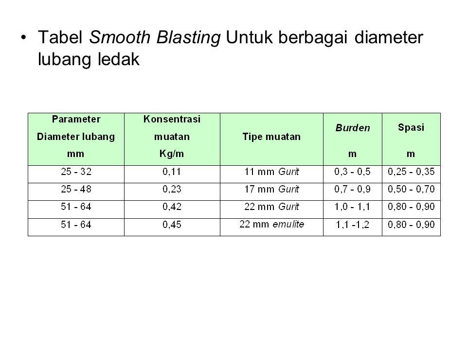 Tabel Smooth Blasting Untuk berbagai diameter lubang ledak