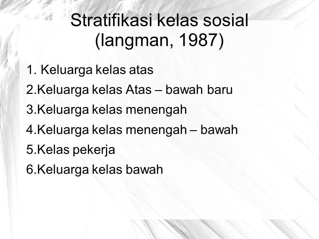 Stratifikasi kelas sosial (langman, 1987)