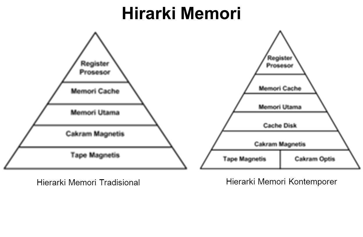Hirarki Memori Hierarki Memori Tradisional Hierarki Memori Kontemporer