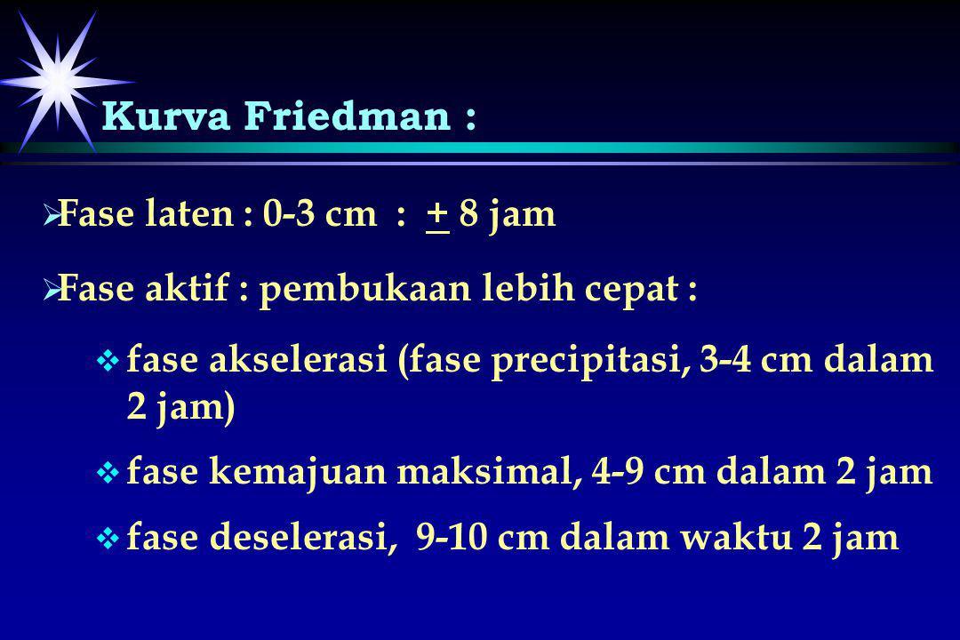 Kurva Friedman : Fase laten : 0-3 cm : + 8 jam