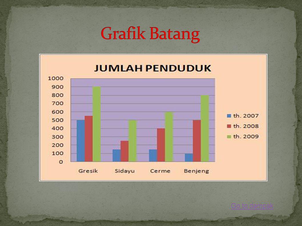 Grafik Batang Go to dampak