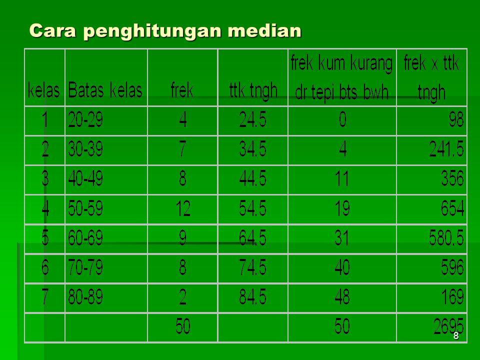 Cara penghitungan median