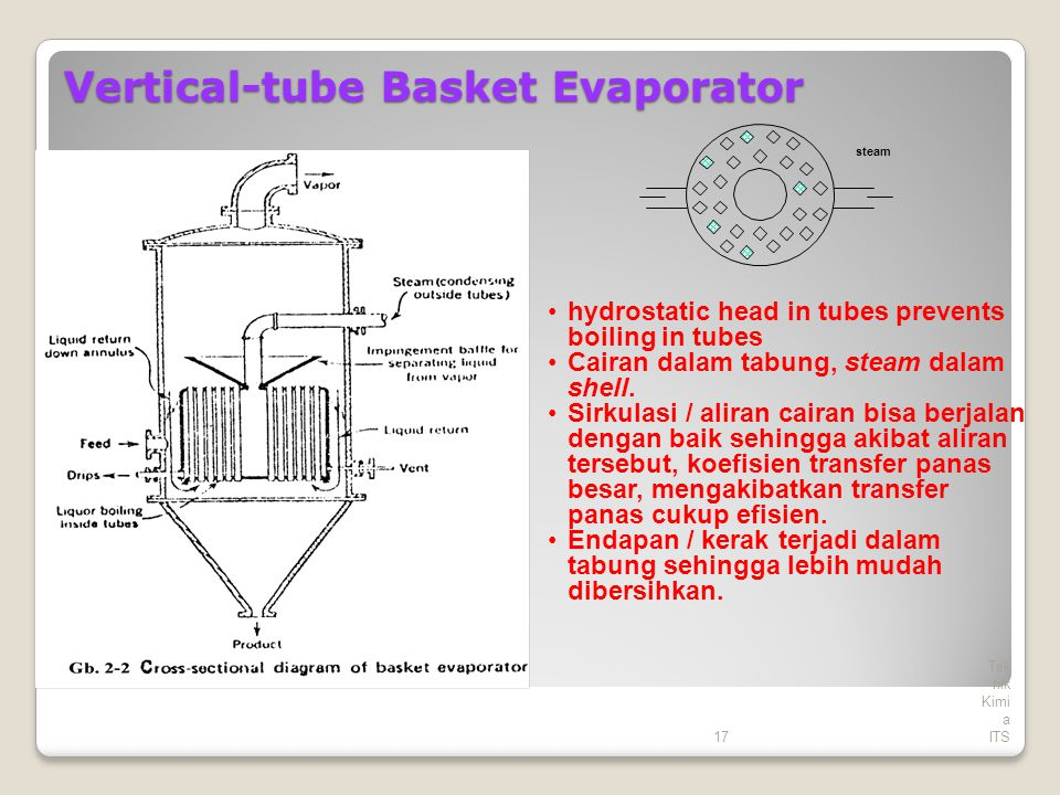Vertical-tube Basket Evaporator