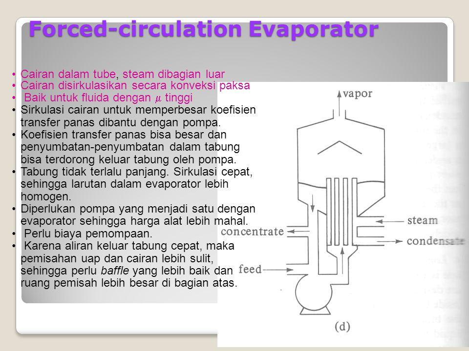 Forced-circulation Evaporator