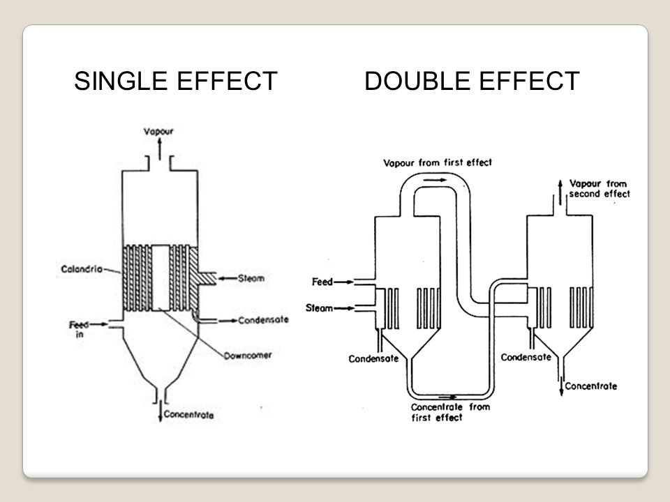 SINGLE EFFECT DOUBLE EFFECT