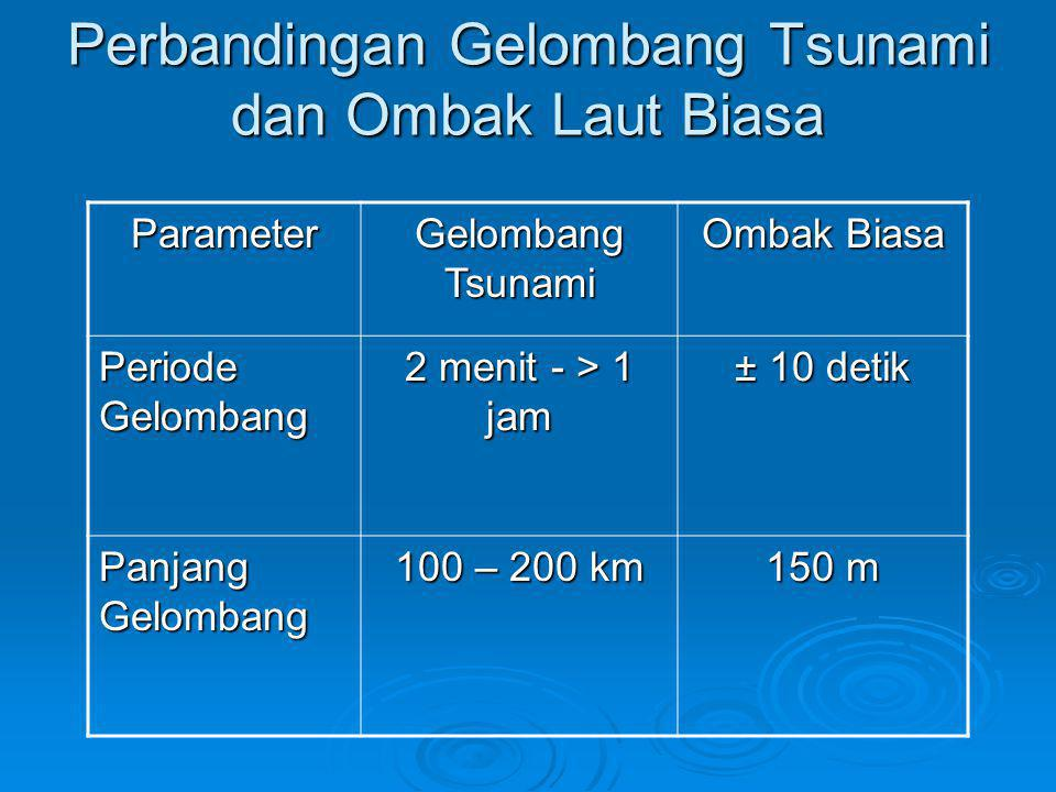 Perbandingan Gelombang Tsunami dan Ombak Laut Biasa