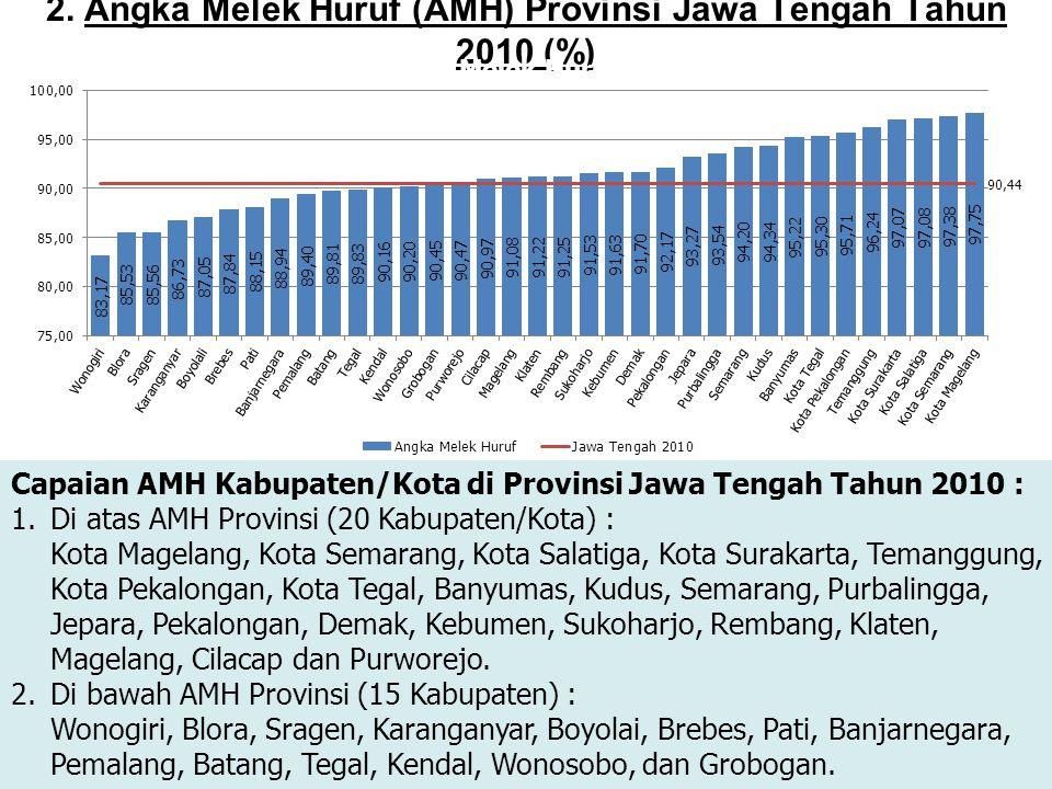 2. Angka Melek Huruf (AMH) Provinsi Jawa Tengah Tahun 2010 (%)