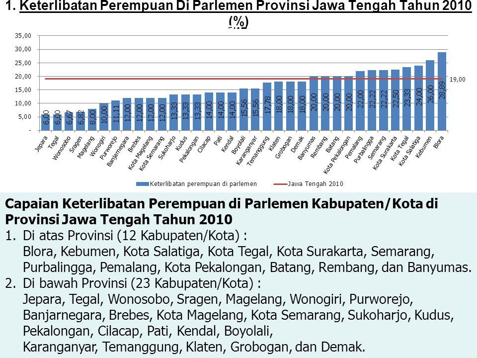1. Keterlibatan Perempuan Di Parlemen Provinsi Jawa Tengah Tahun 2010 (%)
