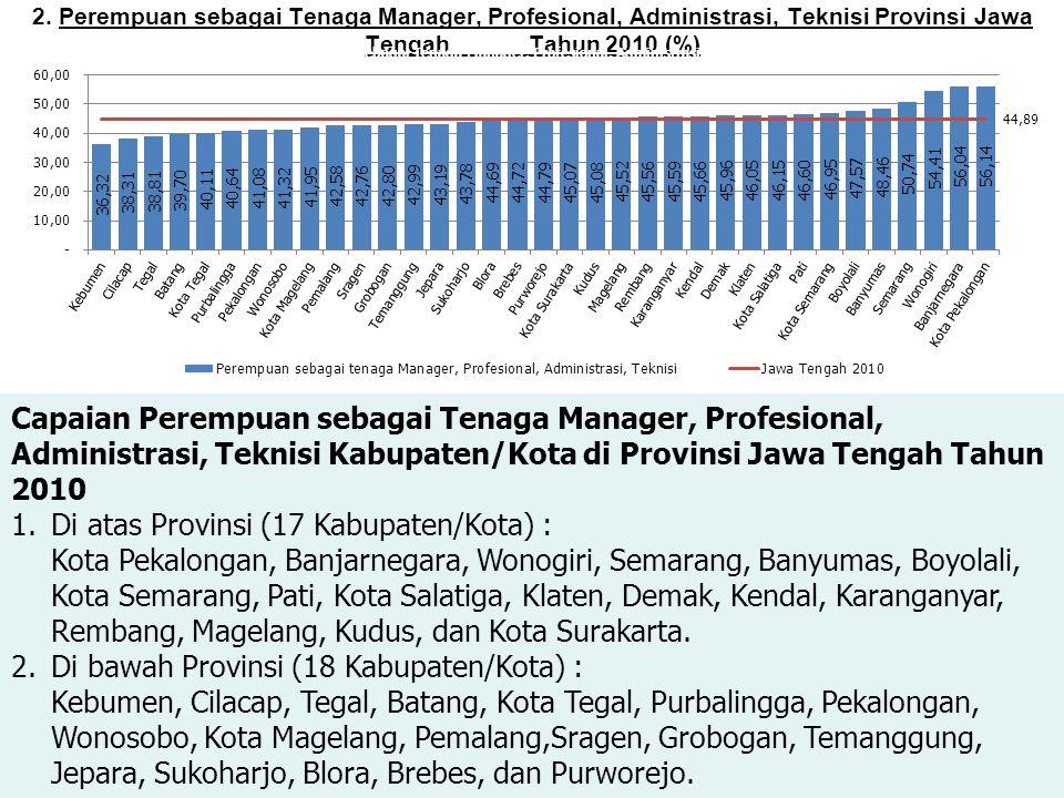 Capaian Perempuan sebagai Tenaga Manager, Profesional,