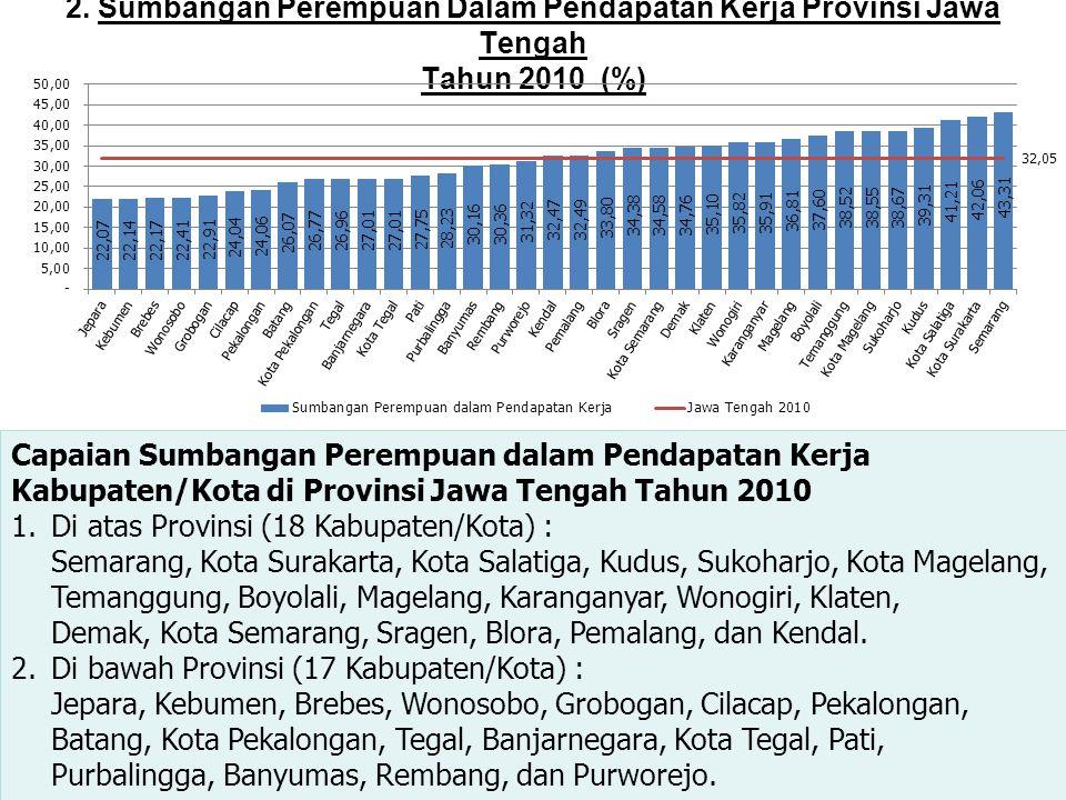 2. Sumbangan Perempuan Dalam Pendapatan Kerja Provinsi Jawa Tengah Tahun 2010 (%)