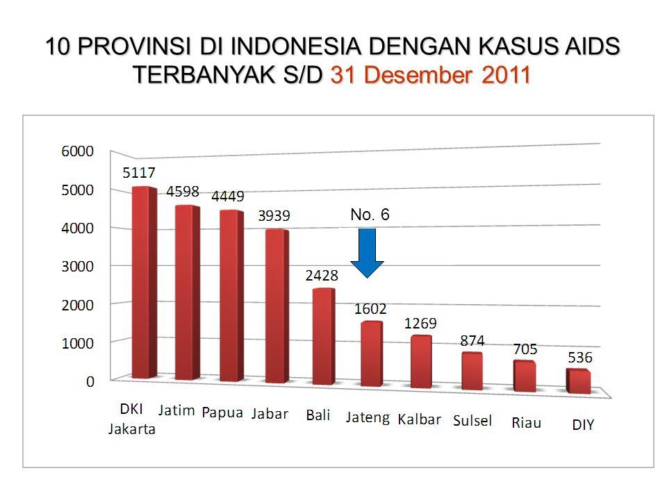 10 PROVINSI DI INDONESIA DENGAN KASUS AIDS TERBANYAK S/D 31 Desember 2011