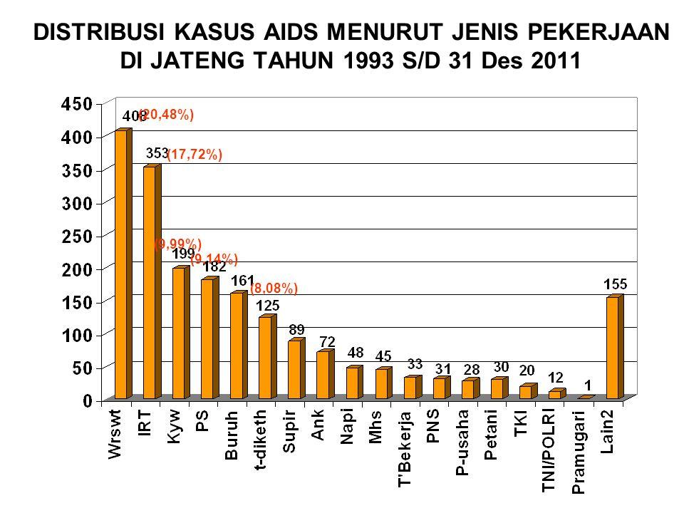 DISTRIBUSI KASUS AIDS MENURUT JENIS PEKERJAAN DI JATENG TAHUN 1993 S/D 31 Des 2011