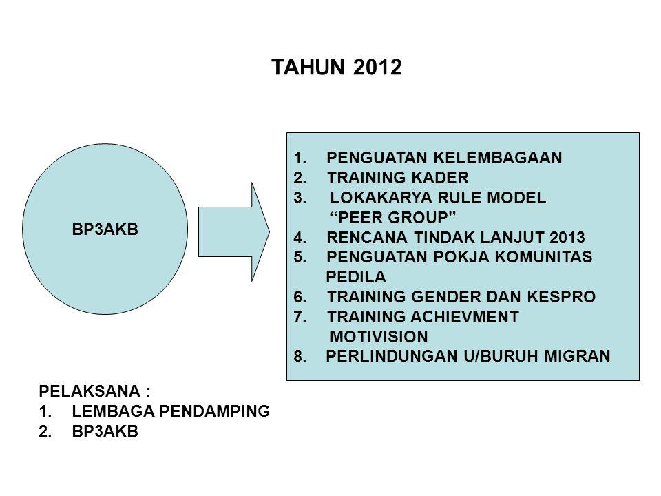 TAHUN 2012 PENGUATAN KELEMBAGAAN TRAINING KADER