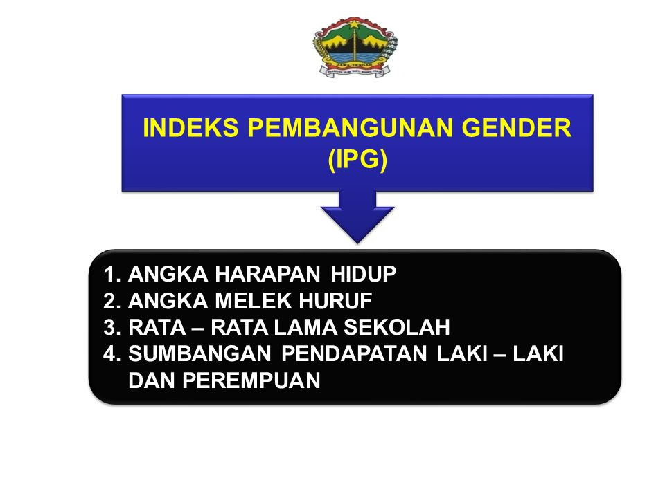 INDEKS PEMBANGUNAN GENDER (IPG)