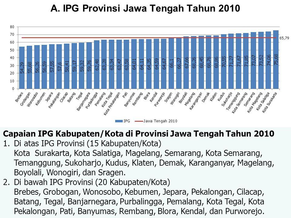 A. IPG Provinsi Jawa Tengah Tahun 2010