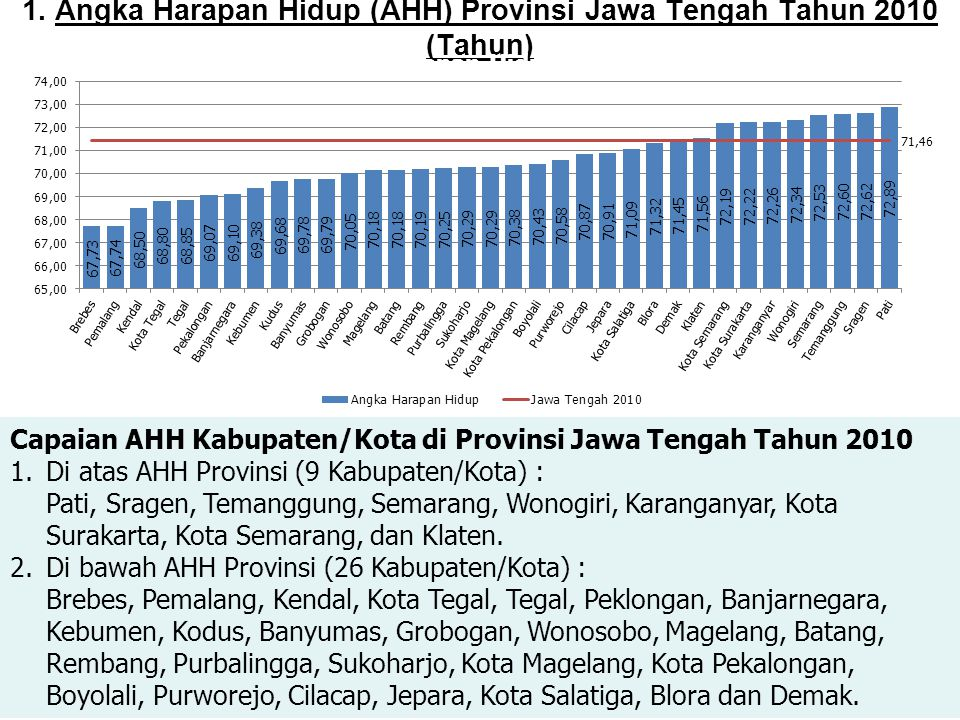 1. Angka Harapan Hidup (AHH) Provinsi Jawa Tengah Tahun 2010 (Tahun)