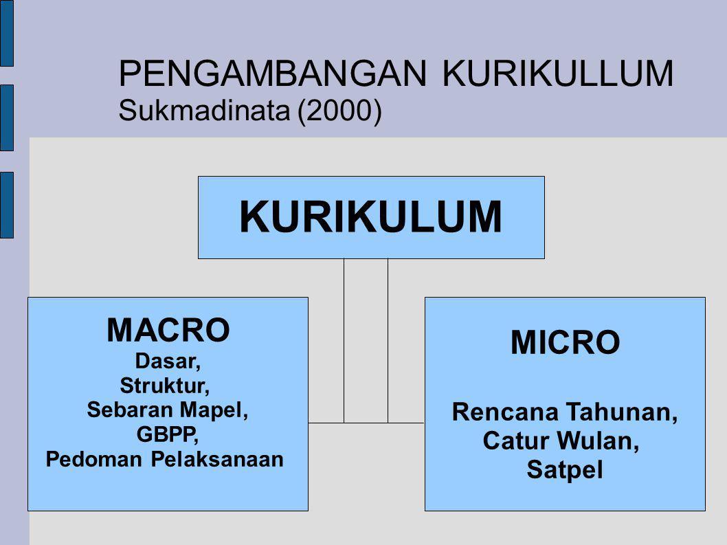 KURIKULUM PENGAMBANGAN KURIKULLUM MACRO MICRO Sukmadinata (2000)