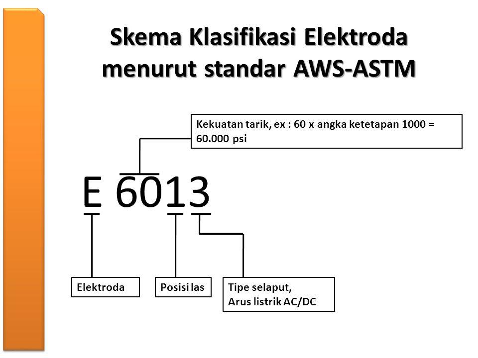Skema Klasifikasi Elektroda menurut standar AWS-ASTM