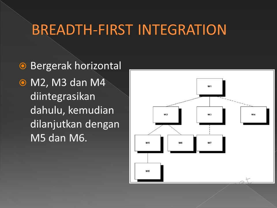 BREADTH-FIRST INTEGRATION