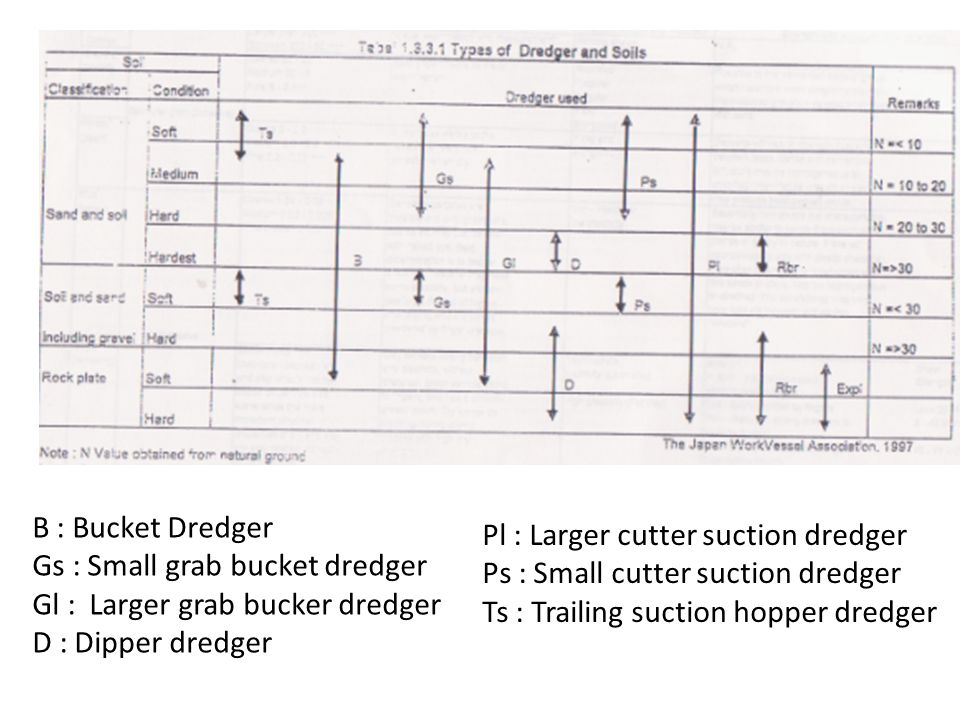 B : Bucket Dredger Gs : Small grab bucket dredger. Gl : Larger grab bucker dredger. D : Dipper dredger.
