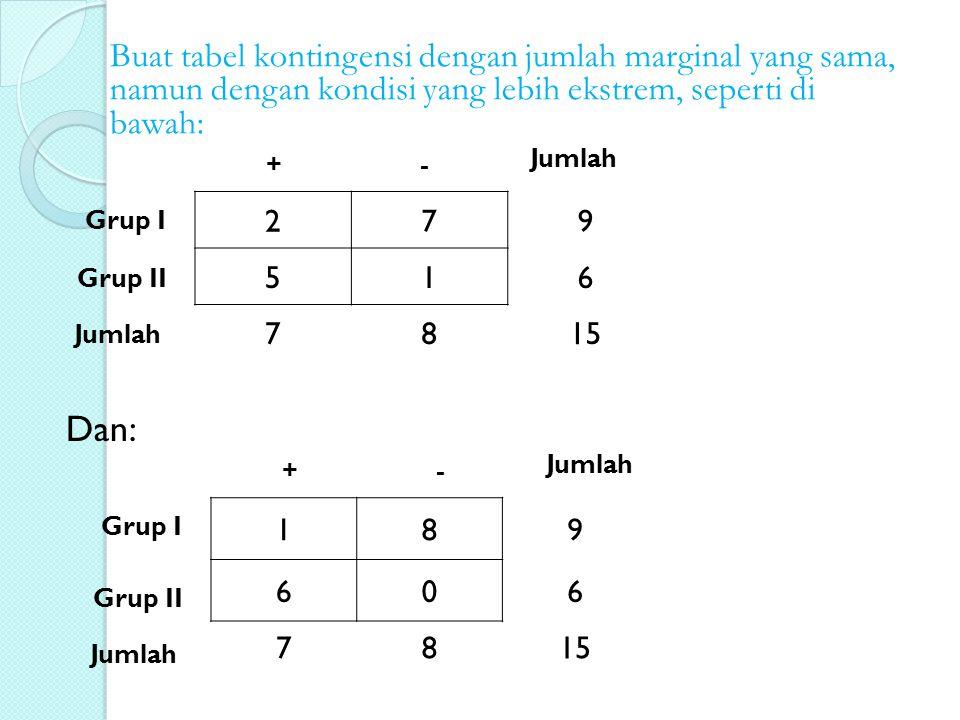 Buat tabel kontingensi dengan jumlah marginal yang sama, namun dengan kondisi yang lebih ekstrem, seperti di bawah: