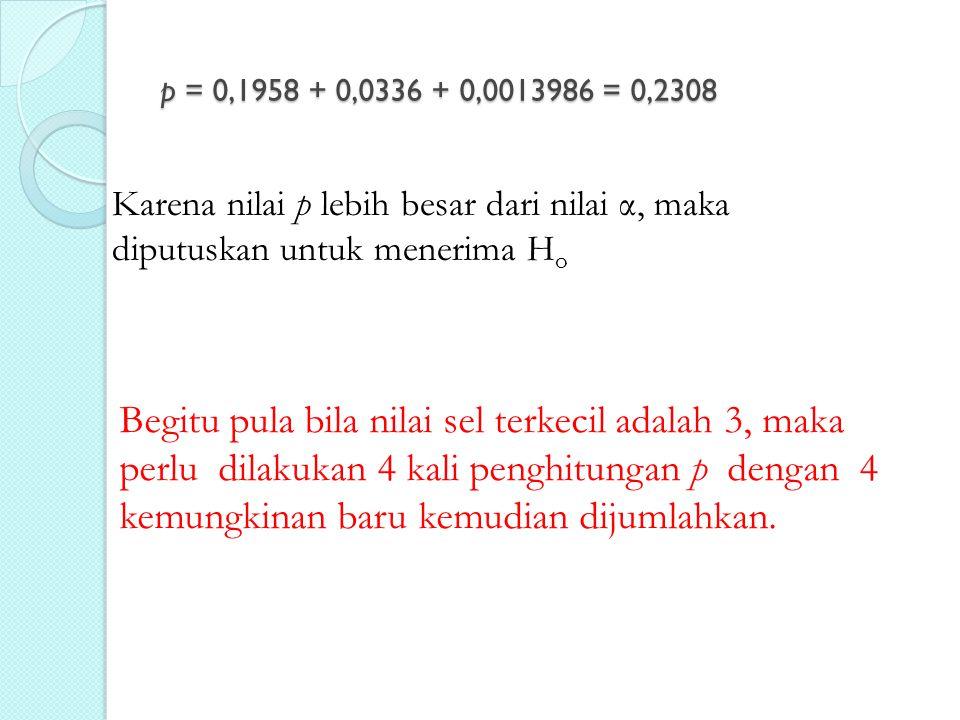 p = 0,1958 + 0,0336 + 0,0013986 = 0,2308 Karena nilai p lebih besar dari nilai α, maka diputuskan untuk menerima Ho.