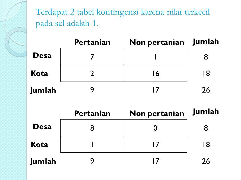 Terdapat 2 tabel kontingensi karena nilai terkecil pada sel adalah 1.