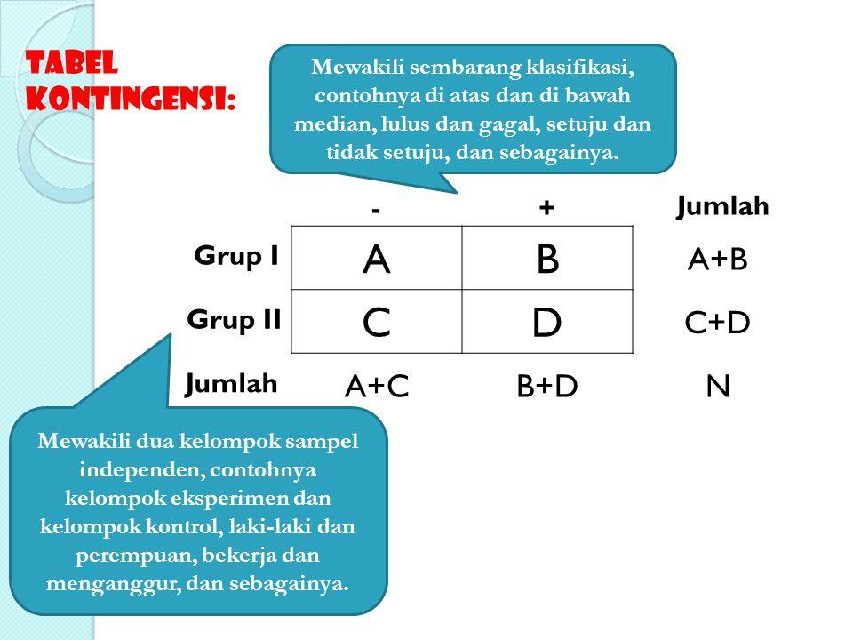 A B C D A+B C+D A+C B+D N Tabel Kontingensi: - + Jumlah Grup I Grup II
