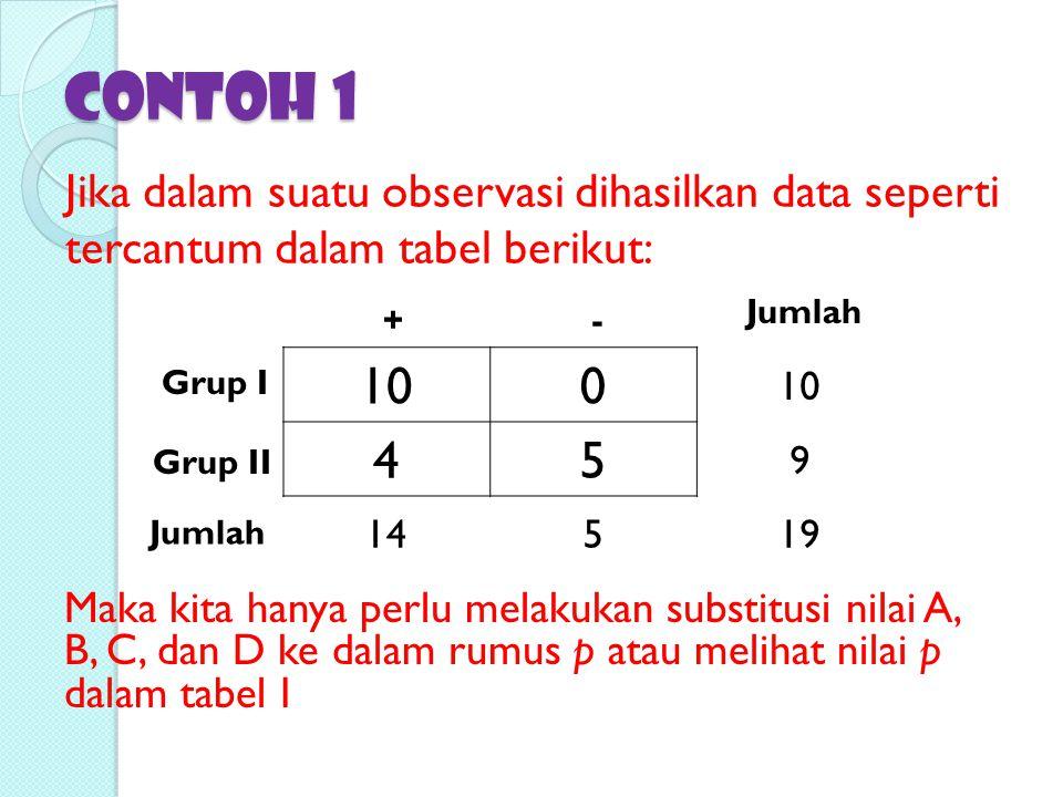 Contoh 1 Jika dalam suatu observasi dihasilkan data seperti tercantum dalam tabel berikut: Jumlah.