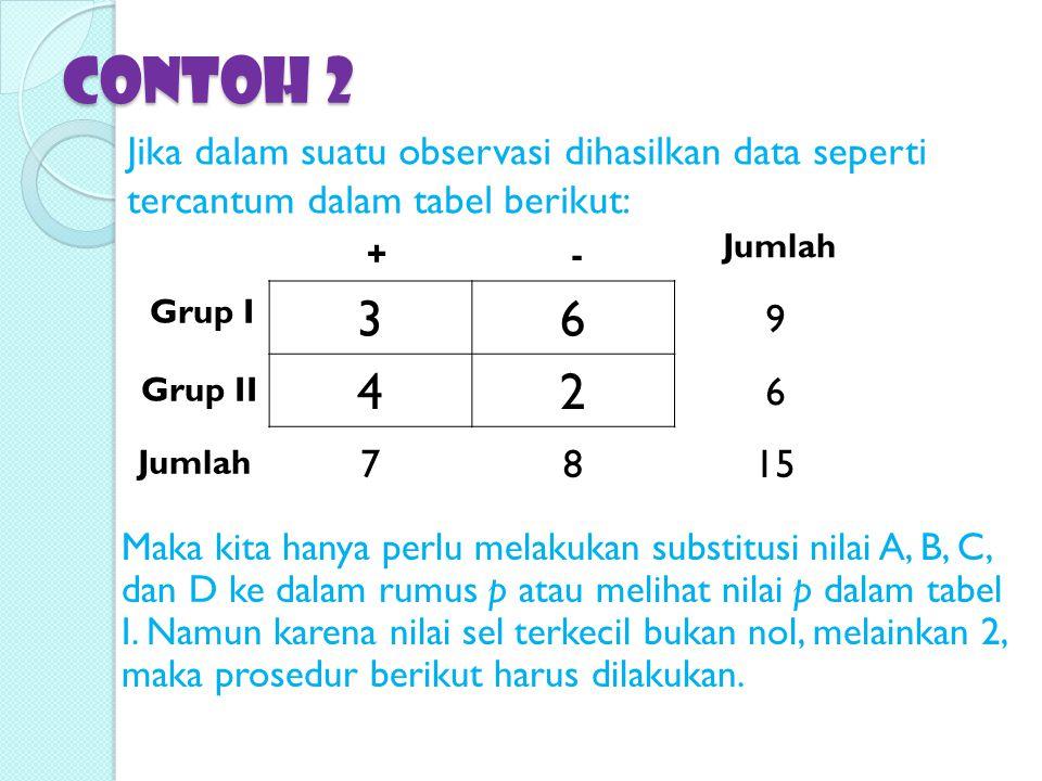 Contoh 2 Jika dalam suatu observasi dihasilkan data seperti tercantum dalam tabel berikut: Jumlah.
