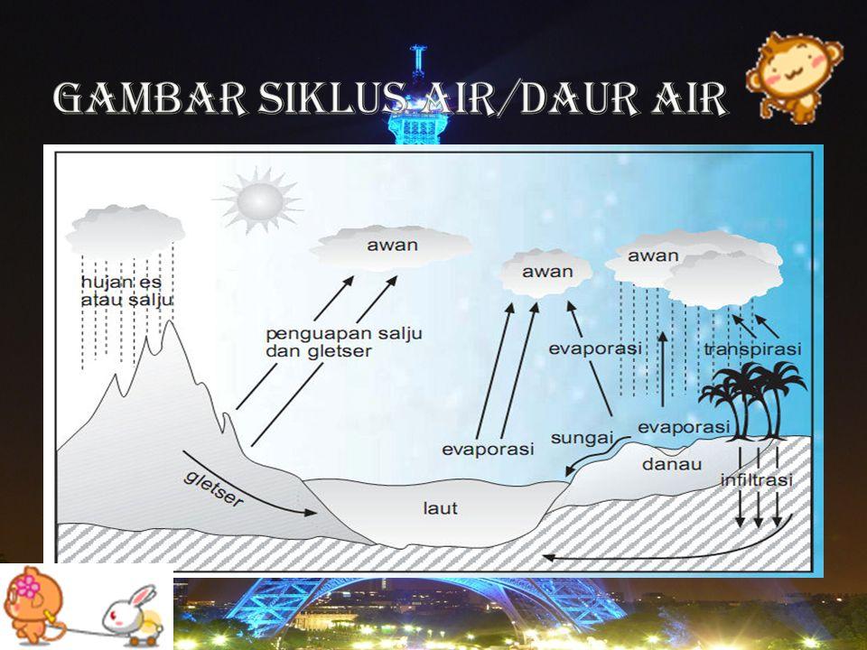 Gambar Siklus Air/Daur Air