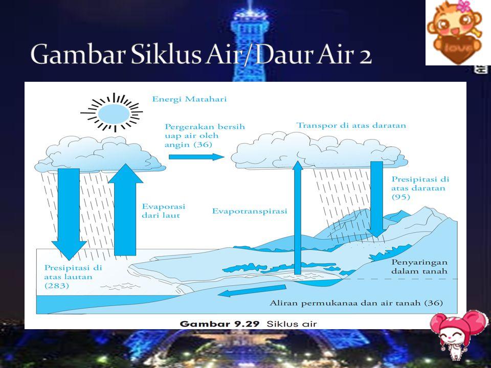 Gambar Siklus Air/Daur Air 2