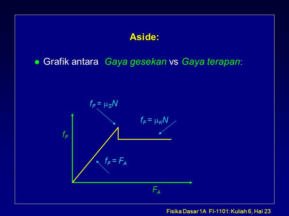Grafik antara Gaya gesekan vs Gaya terapan: