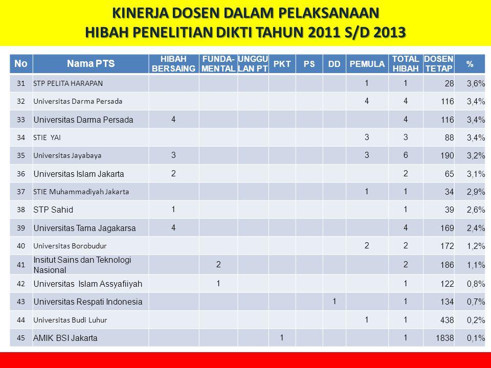 KINERJA DOSEN DALAM PELAKSANAAN HIBAH PENELITIAN DIKTI TAHUN 2011 S/D 2013
