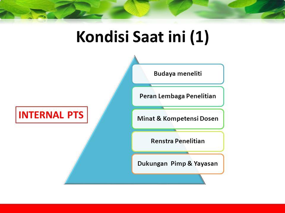 Kondisi Saat ini (1) INTERNAL PTS Budaya meneliti