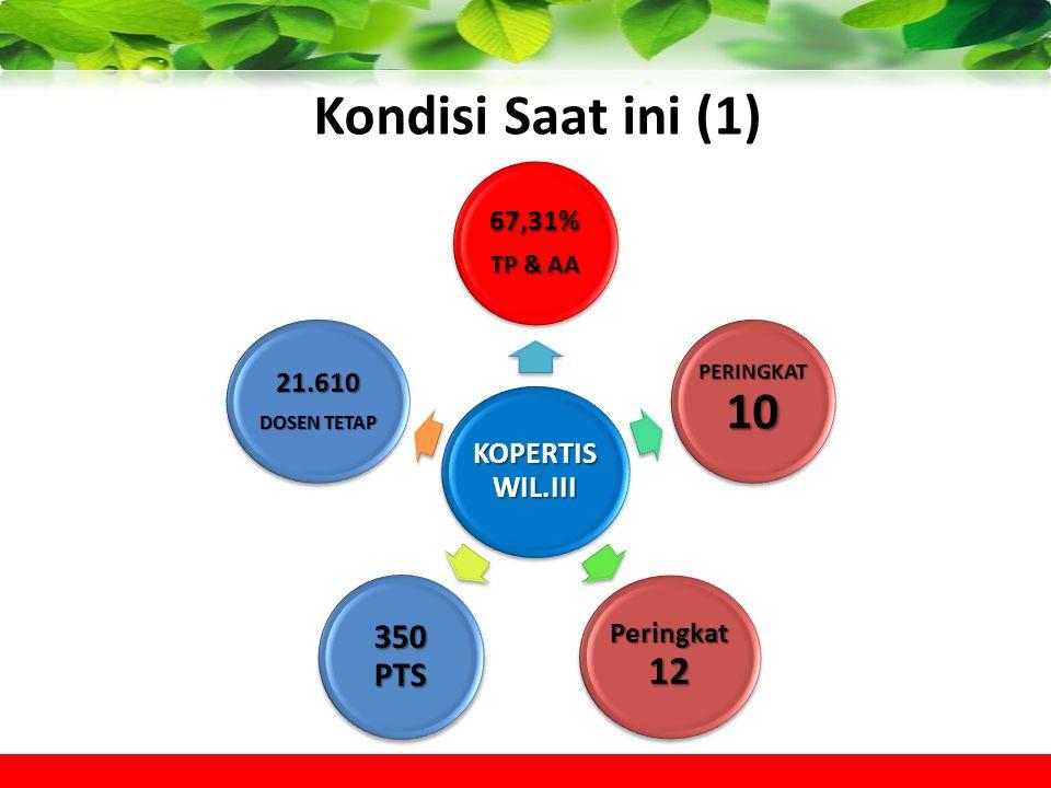 Kondisi Saat ini (1) 350 PTS 21.610 Peringkat 12 67,31% TP & AA