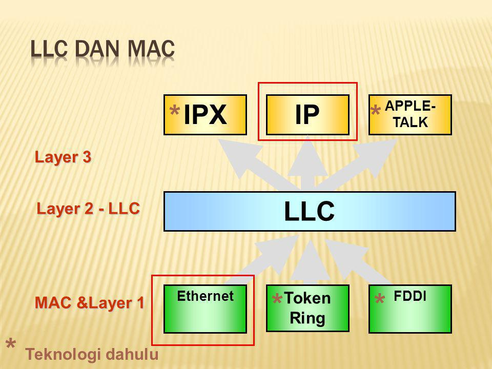 * * * * * Teknologi dahulu IPX IP LLC LLC dan MAC Layer 3