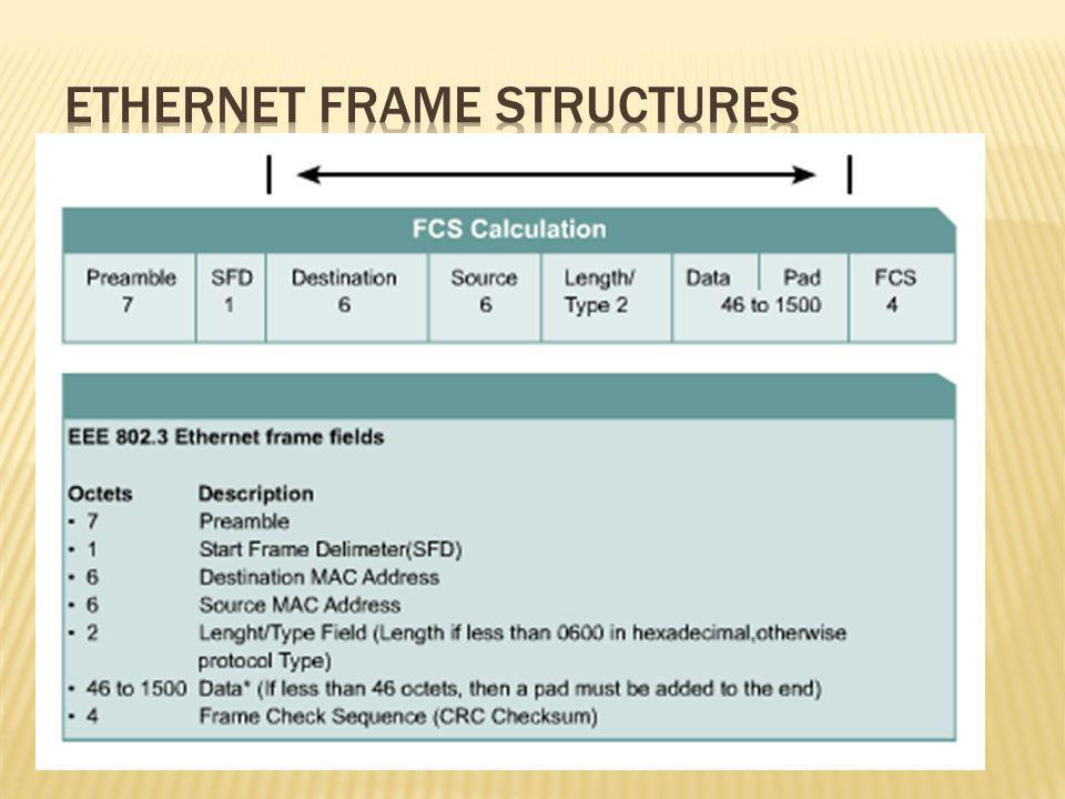 Ethernet Frame Structures