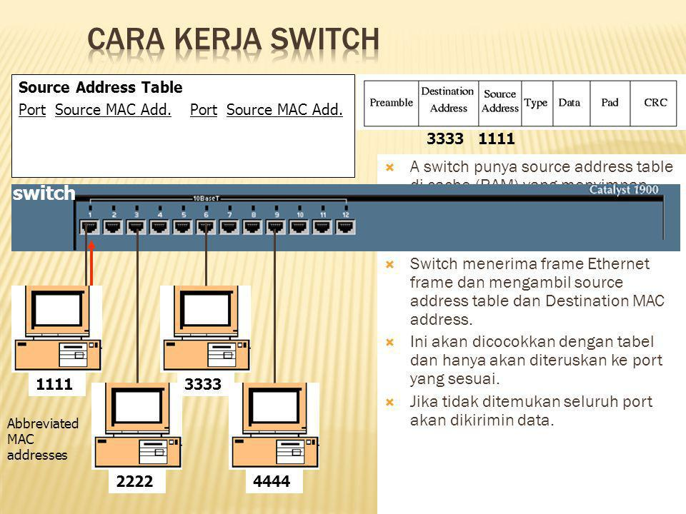 Cara Kerja Switch switch