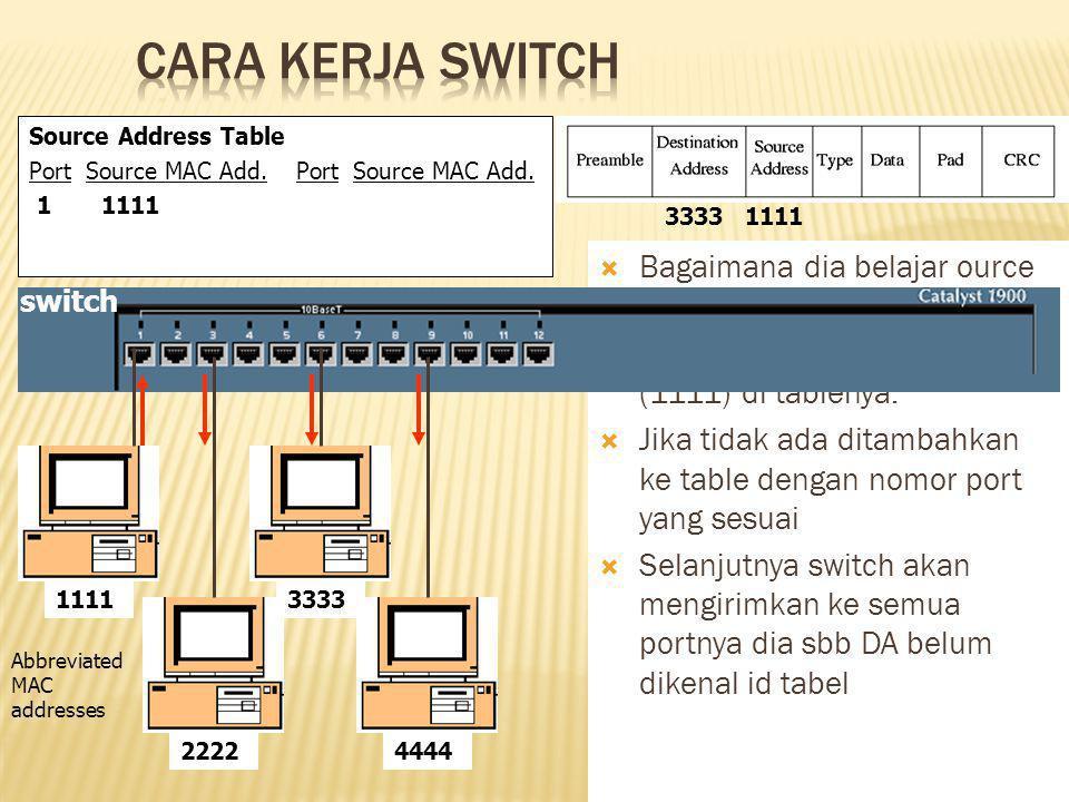Cara Kerja Switch Bagaimana dia belajar ource MAC addresses