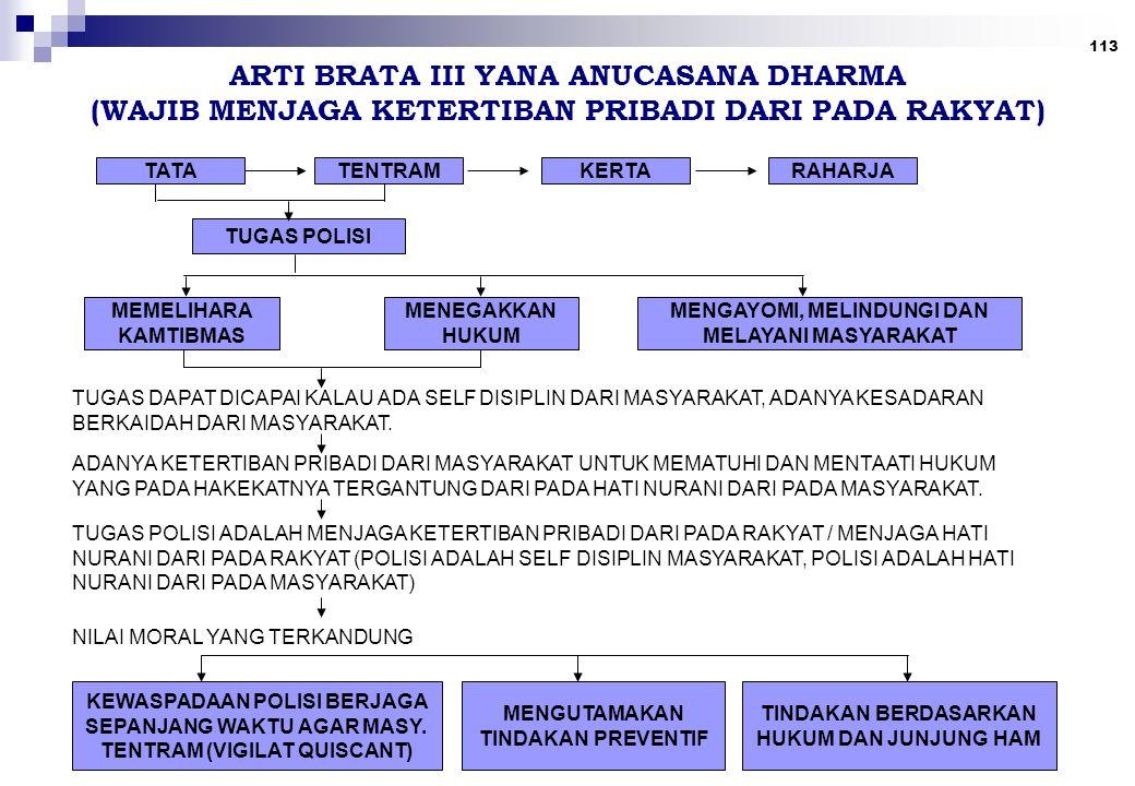 ARTI BRATA III YANA ANUCASANA DHARMA (WAJIB MENJAGA KETERTIBAN PRIBADI DARI PADA RAKYAT)
