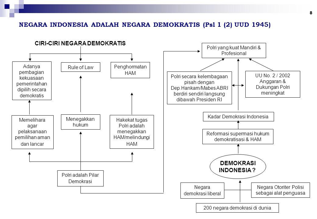 NEGARA INDONESIA ADALAH NEGARA DEMOKRATIS (Psl 1 (2) UUD 1945)