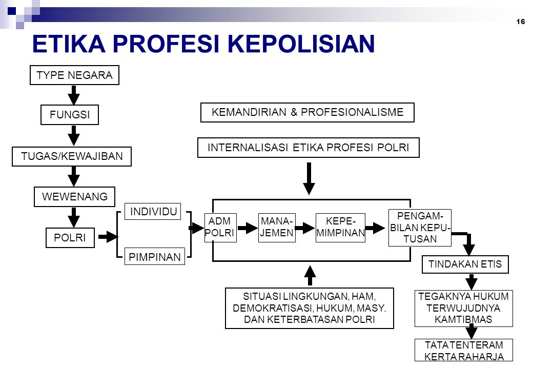 ETIKA PROFESI KEPOLISIAN