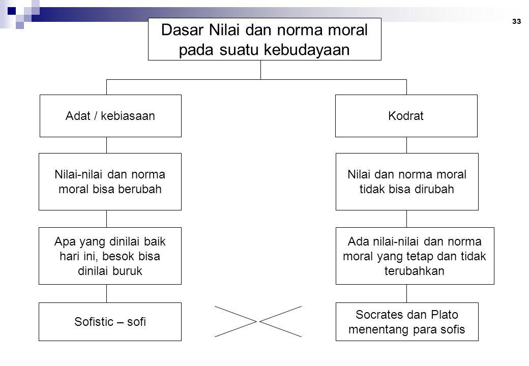 Dasar Nilai dan norma moral pada suatu kebudayaan