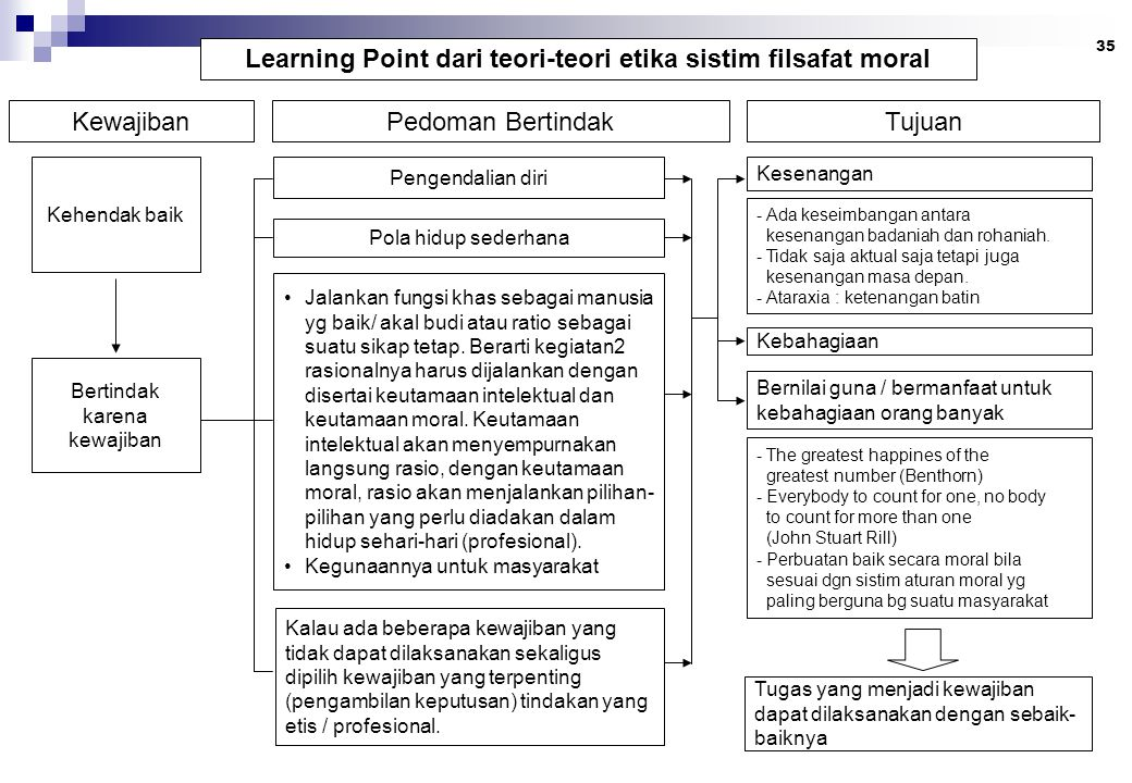 Learning Point dari teori-teori etika sistim filsafat moral