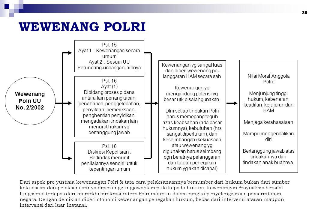 WEWENANG POLRI Wewenang Polri UU No. 2/2002 Psl. 15