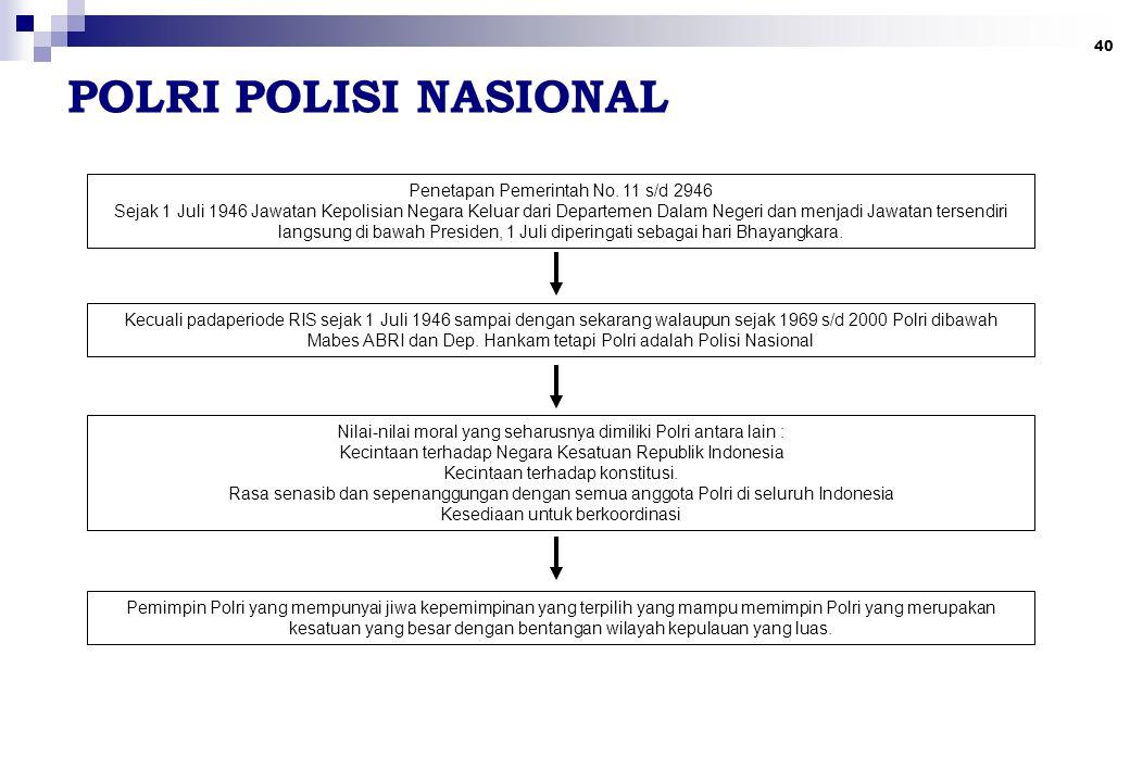 POLRI POLISI NASIONAL Penetapan Pemerintah No. 11 s/d 2946
