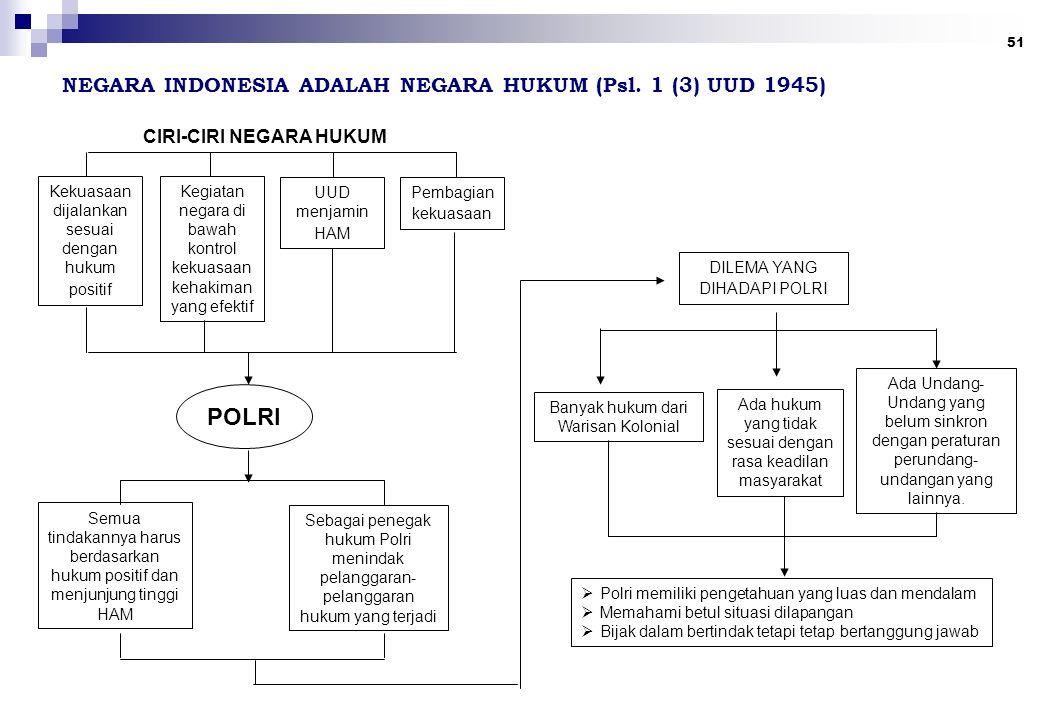 NEGARA INDONESIA ADALAH NEGARA HUKUM (Psl. 1 (3) UUD 1945)