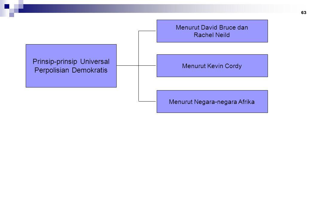 Prinsip-prinsip Universal Perpolisian Demokratis