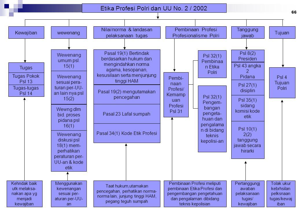 Etika Profesi Polri dan UU No. 2 / 2002